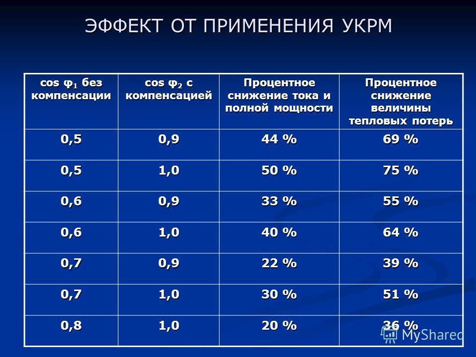 ЭФФЕКТ ОТ ПРИМЕНЕНИЯ УКРМ cos φ 1 без компенсации сos φ 2 с компенсацией Процентное снижение тока и полной мощности Процентное снижение величины тепловых потерь 0,50,9 44 % 69 % 0,51,0 50 % 75 % 0,60,9 33 % 55 % 0,61,0 40 % 64 % 0,70,9 22 % 39 % 0,71