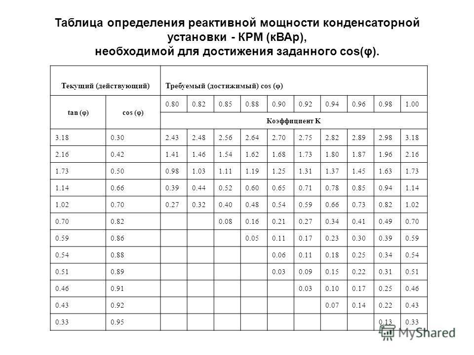 Таблица определения реактивной мощности конденсаторной установки - КРМ (кВАр), необходимой для достижения заданного cos(φ). Текущий (действующий)Требуемый (достижимый) cos (φ) tan (φ)cos (φ) 0.800.820.850.880.900.920.940.960.981.00 Коэффициент K 3.18