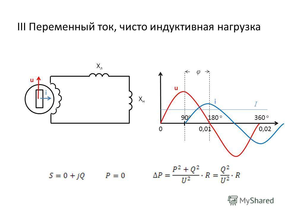 III Переменный ток, чисто индуктивная нагрузка XнXн u i XлXл i u 00,010,02 180 o 360 o 90 o I φ