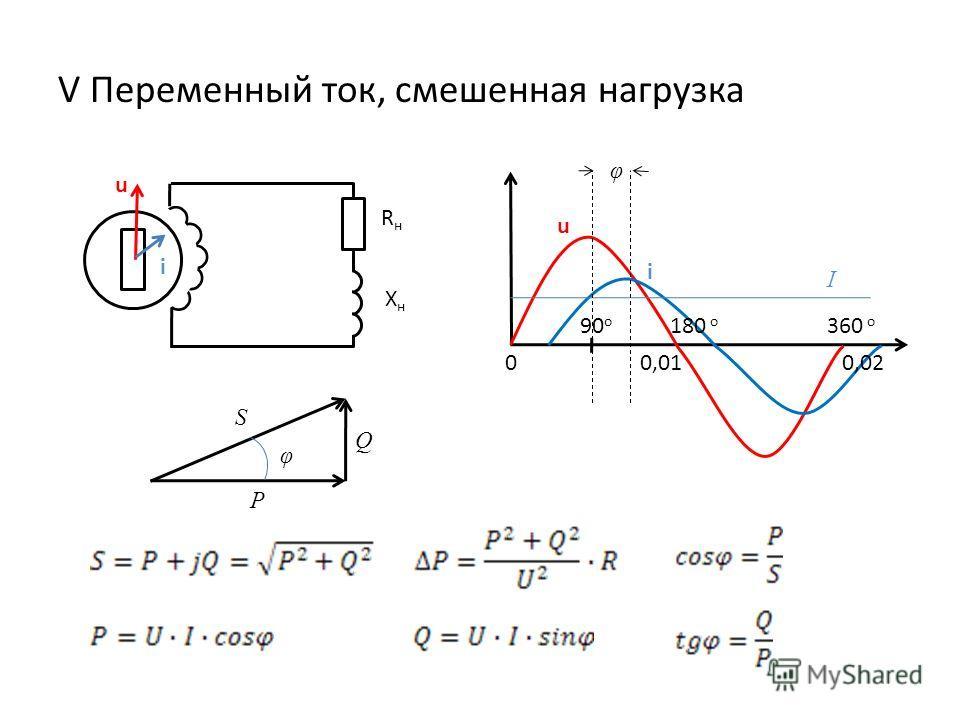 V Переменный ток, смешенная нагрузка u i XнXн RнRн i u 00,010,02 180 o 360 o 90 o I φ φ P Q S