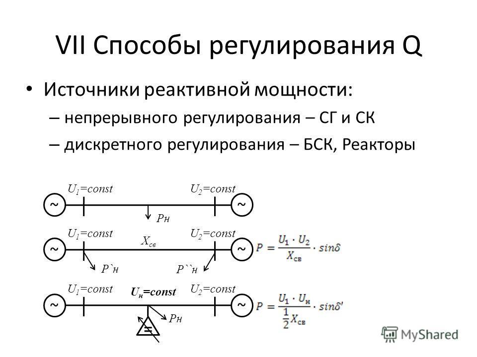 VII Способы регулирования Q Источники реактивной мощности: – непрерывного регулирования – СГ и СК – дискретного регулирования – БСК, Реакторы ~ ~ PнPн U 1 =constU 2 =const ~ ~ P``н U 1 =constU 2 =const P`н X св ~ ~ PнPн U 1 =constU 2 =const U н =cons
