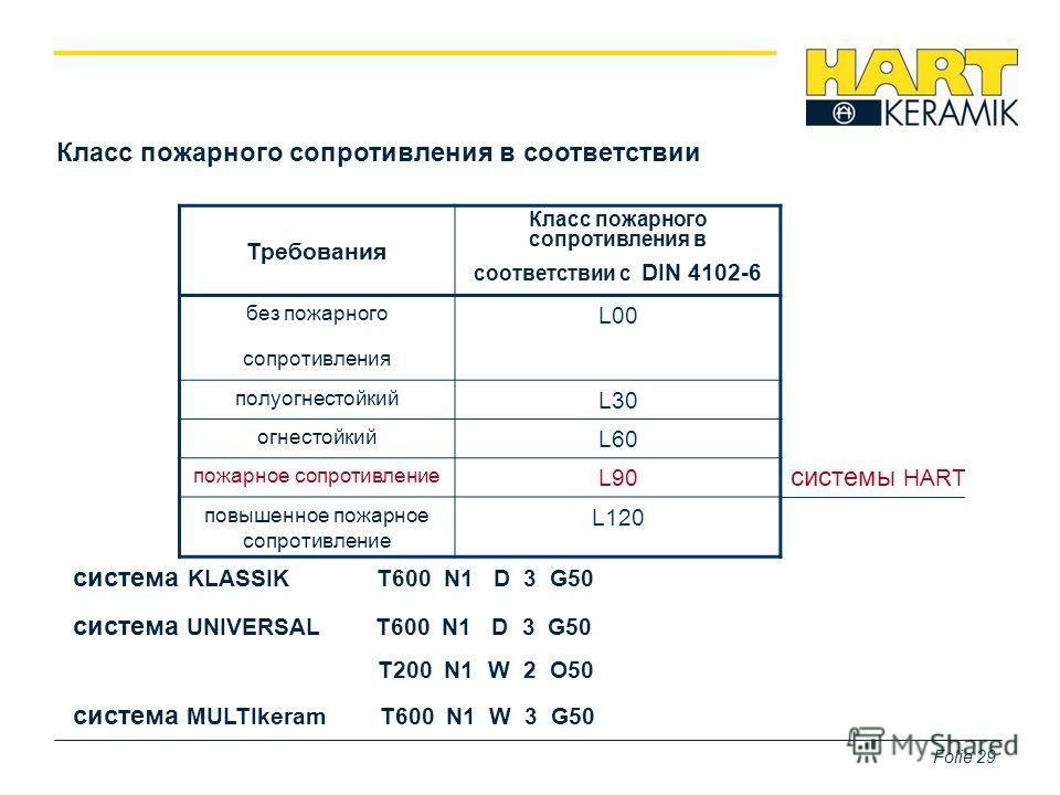 Класс пожарного сопротивления в соответствии Требования Класс пожарного сопротивления в соответствии с DIN 4102-6 без пожарного сопротивления L00 полуогнестойкий L30 огнестойкий L60 пожарное сопротивление L90 повышенное пожарное сопротивление L120 си