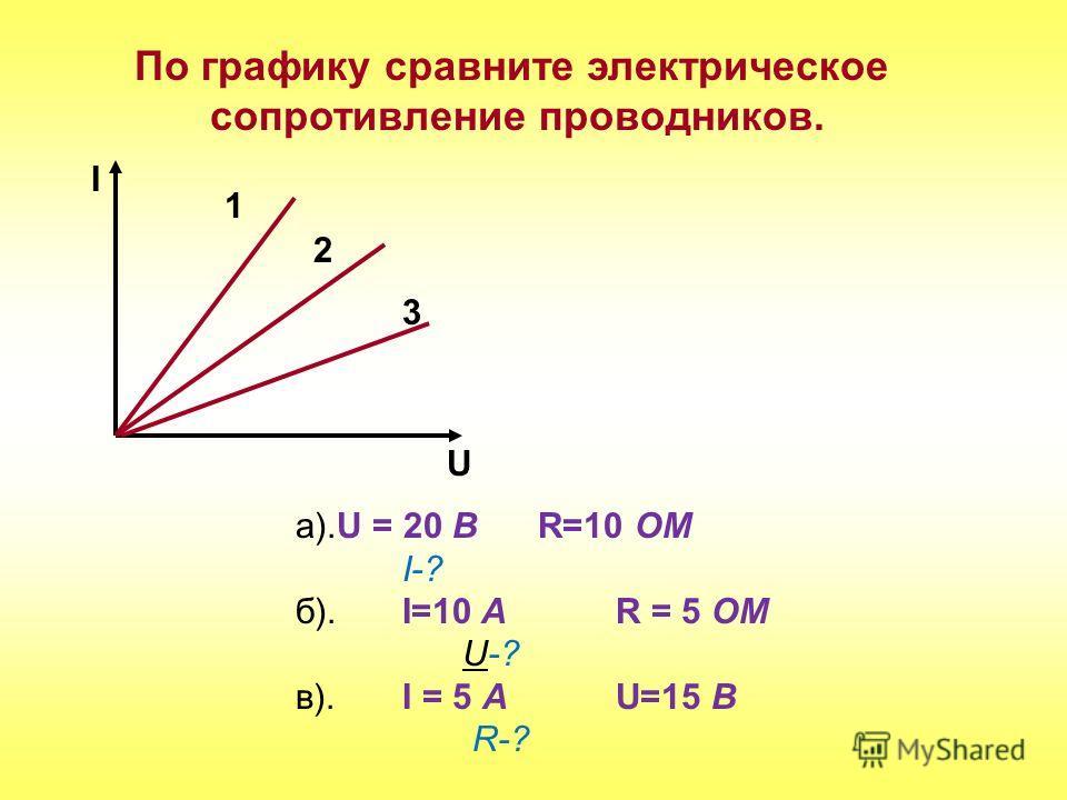 По графику сравните электрическое сопротивление проводников. U I 1 2 3 а).U = 20 B R=10 OM I-? б). I=10 A R = 5 OM U-? в). I = 5 A U=15 B R-?