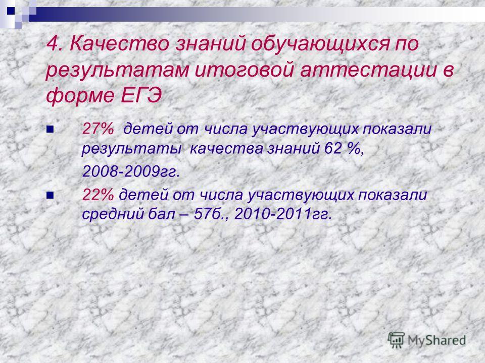 4. Качество знаний обучающихся по результатам итоговой аттестации в форме ЕГЭ 27% детей от числа участвующих показали результаты качества знаний 62 %, 2008-2009гг. 22% детей от числа участвующих показали средний бал – 57б., 2010-2011гг.