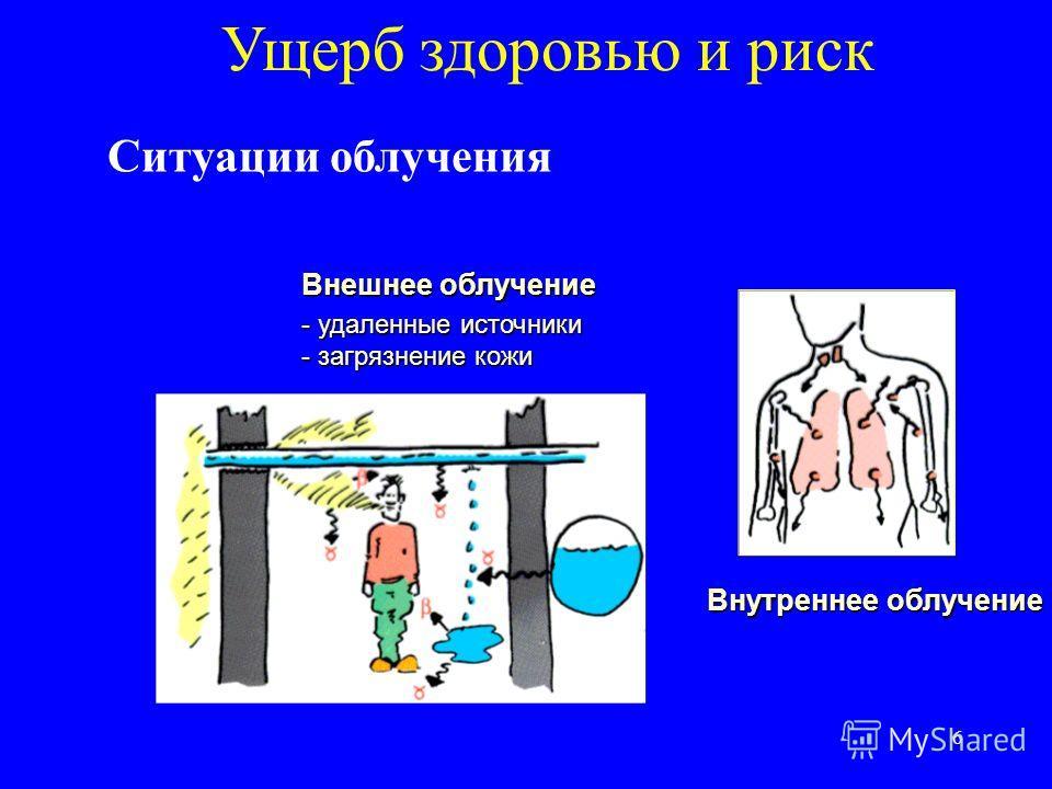 6 Ущерб здоровью и риск Ситуации облучения Внешнее облучение - удаленные источники - загрязнение кожи Внутреннее облучение