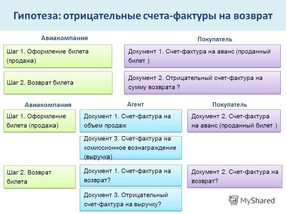 Гипотеза: отрицательные счета-фактуры на возврат Авиакомпания Покупатель Шаг 1. Оформление билета (продажа) Документ 1. Счет-фактура на аванс (проданный билет ) Шаг 2. Возврат билета Документ 2. Отрицательный счет-фактура на сумму возврата ? Авиакомп