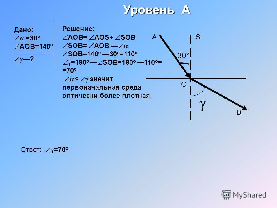 Дано: =30° АОВ=140° Уровень А ? Решение: АОВ= АОS+ SOB SOB= AOB SOB=140 o30 o =110 o =180 o SOB=180 o110 o = =70 o < значит первоначальная среда оптически более плотная. 30° А О В S Ответ: =70 о