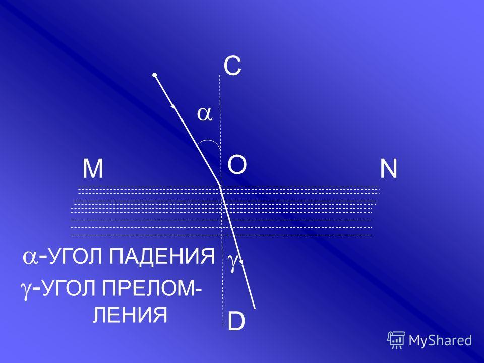МN D O C - УГОЛ ПАДЕНИЯ - УГОЛ ПРЕЛОМ- ЛЕНИЯ