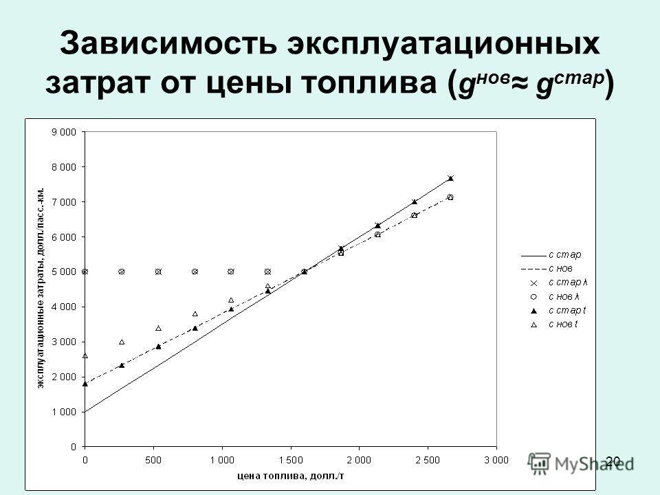 20 Зависимость эксплуатационных затрат от цены топлива ( g нов g стар )