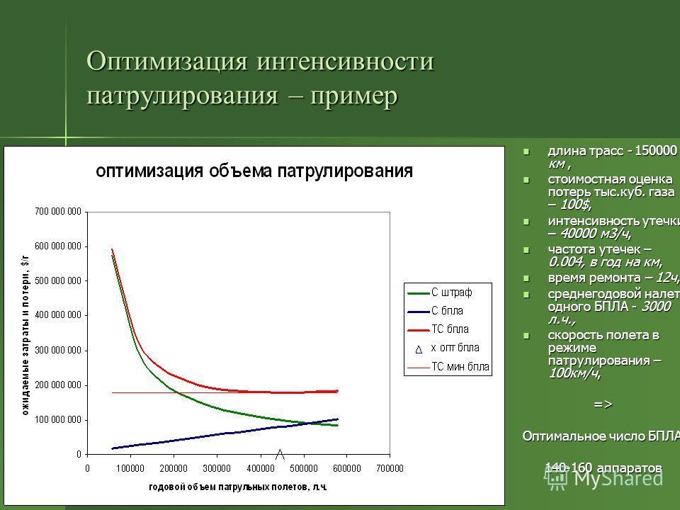 Оптимизация интенсивности патрулирования – пример длина трасс - 150000 км, длина трасс - 150000 км, стоимостная оценка потерь тыс.куб. газа – 100$, стоимостная оценка потерь тыс.куб. газа – 100$, интенсивность утечки – 40000 м3/ч, интенсивность утечк