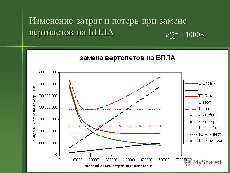 Изменение затрат и потерь при замене вертолетов на БПЛА