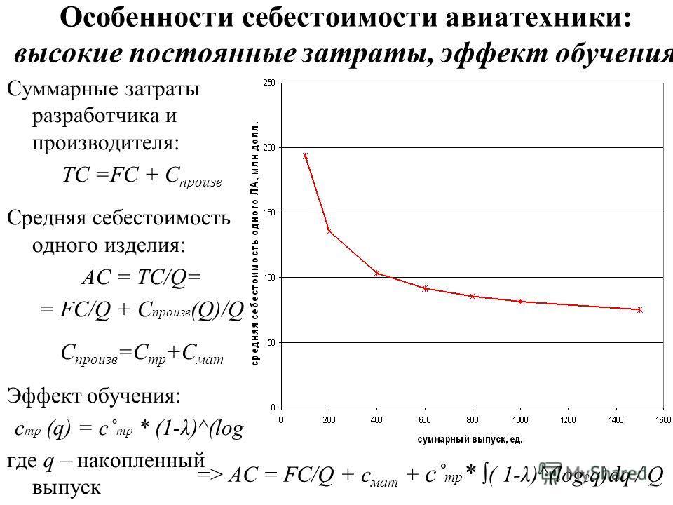 Особенности себестоимости авиатехники: высокие постоянные затраты, эффект обучения Суммарные затраты разработчика и производителя: TC =FC + C произв Средняя себестоимость одного изделия: AC = TC/Q= = FC/Q + C произв (Q)/Q С произв =С тр +С мат Эффект