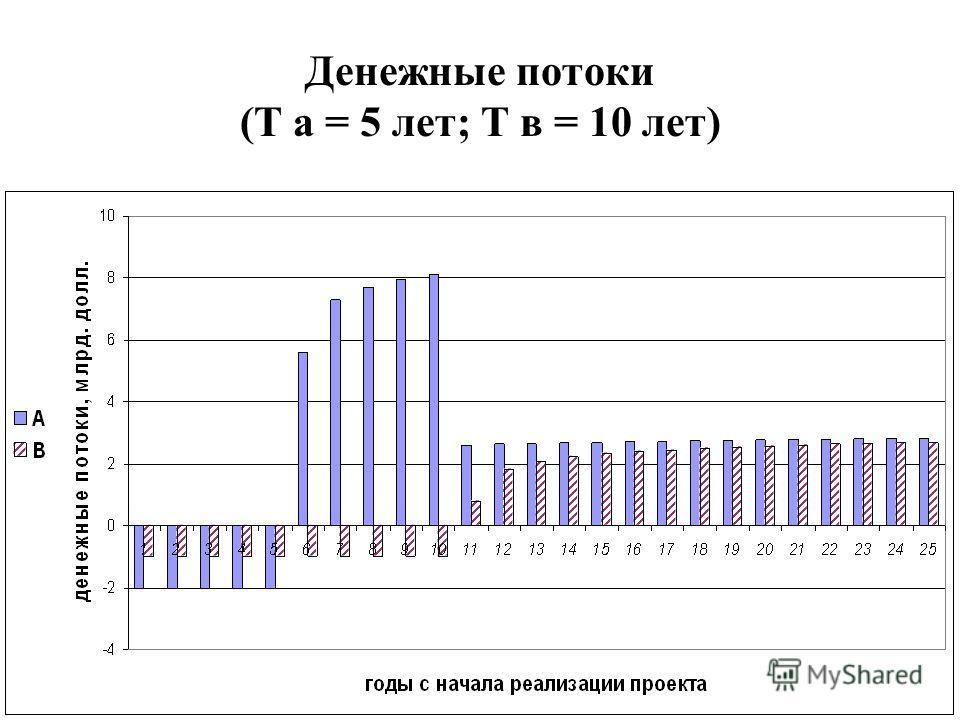 Денежные потоки (Т а = 5 лет; Т в = 10 лет)