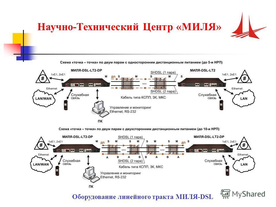 Научно-Технический Центр «МИЛЯ» Оборудование линейного тракта МИЛЯ-DSL
