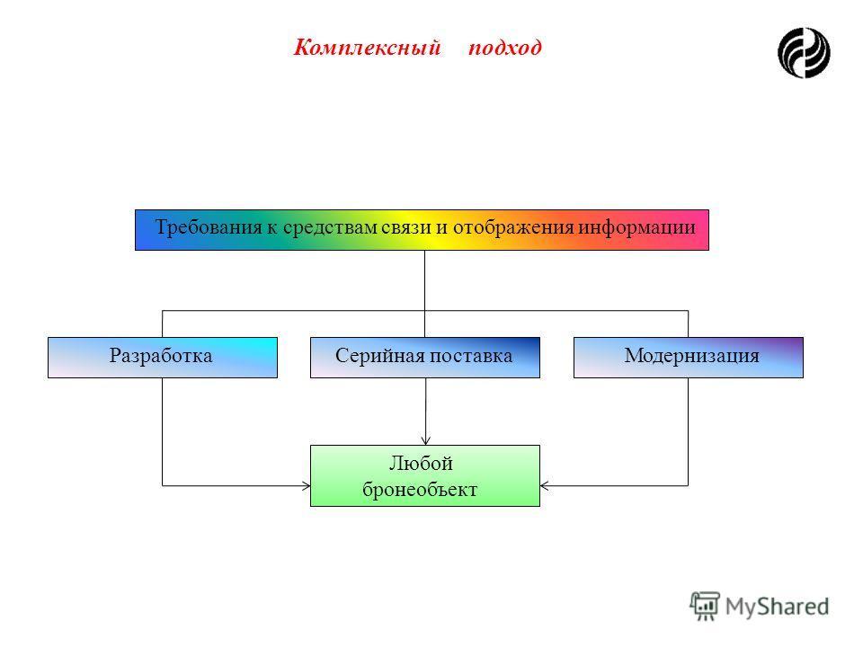 Производственный потенциал Техперевооружение по всему циклу производства, в т. ч. специализированный корпус для крупных подвижных объектов. Годовой объем Товарной продукции свыше 2,5 млрд.руб.