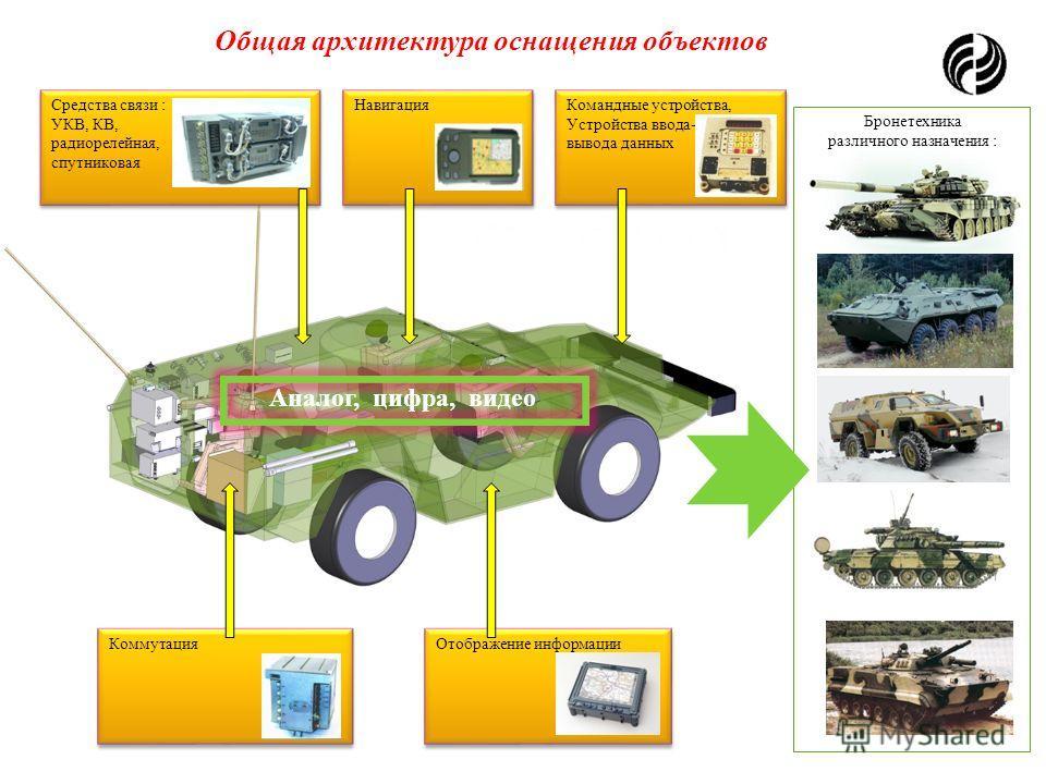 Комплексный подход Требования к средствам связи и отображения информации Серийная поставка Разработка Модернизация Любой бронеобъект