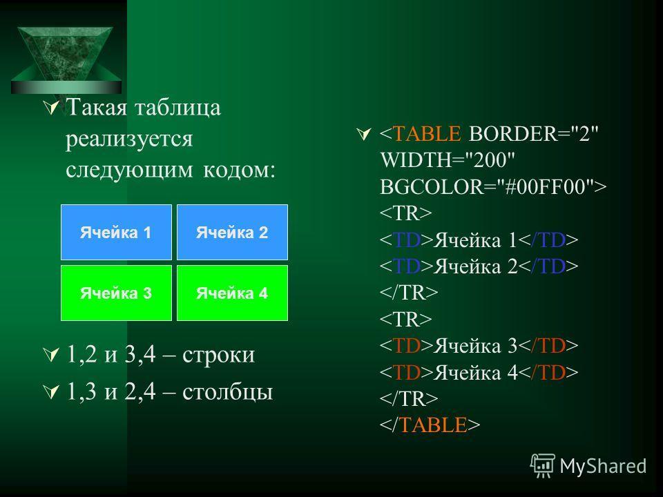 Ячейка 1 Ячейка 2 Ячейка 3 Ячейка 4 Ячейка 1Ячейка 2 Ячейка 3Ячейка 4 Такая таблица реализуется следующим кодом: 1,2 и 3,4 – строки 1,3 и 2,4 – столбцы