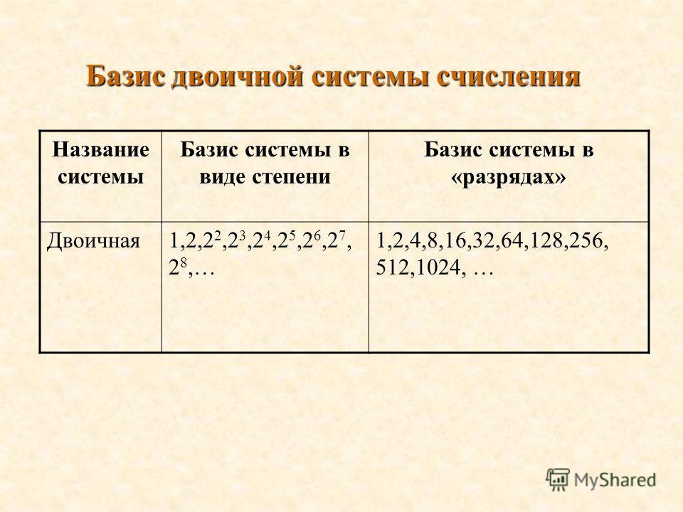 Базис двоичной системы счисления Название системы Базис системы в виде степени Базис системы в «разрядах» Двоичная1,2,2 2,2 3,2 4,2 5,2 6,2 7, 2 8,… 1,2,4,8,16,32,64,128,256, 512,1024, …