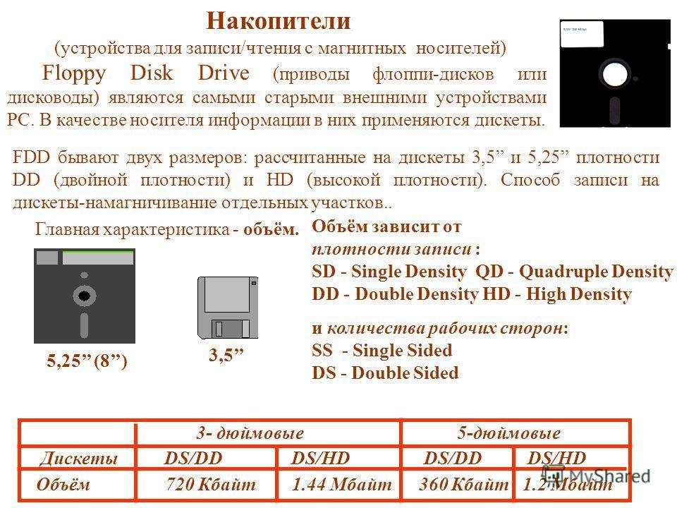 Накопители (устройства для записи/чтения с магнитных носителей) Floppy Disk Drive (приводы флоппи-дисков или дисководы) являются самыми старыми внешними устройствами PC. В качестве носителя информации в них применяются дискеты. Объём зависит от плотн