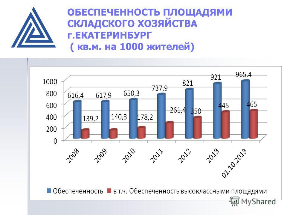 ДИНАМИКА ОПТОВОГО ТОВАРОБОРОТА г. ЕКАТЕРИНБУРГ ( млрд. рублей)