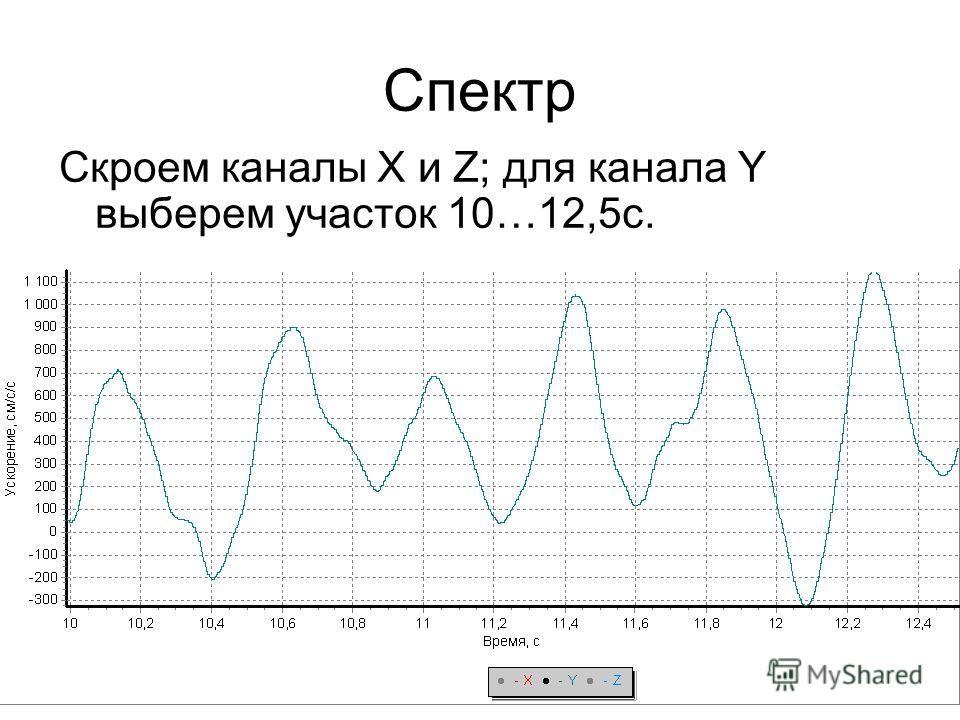 Спектр Скроем каналы X и Z; для канала Y выберем участок 10…12,5с.