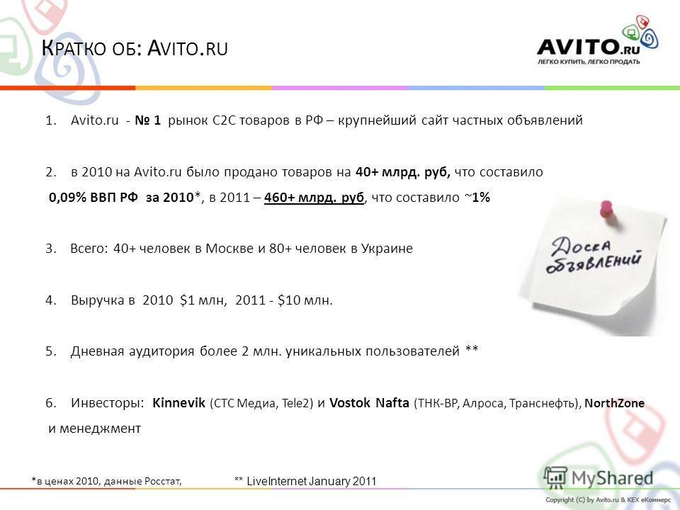 22 1.Avito.ru - 1 рынок C2C товаров в РФ – крупнейший сайт частных объявлений 2.в 2010 на Avito.ru было продано товаров на 40+ млрд. руб, что составило 0,09% ВВП РФ за 2010*, в 2011 – 460+ млрд. руб, что составило ~1% 3. Всего: 40+ человек в Москве и
