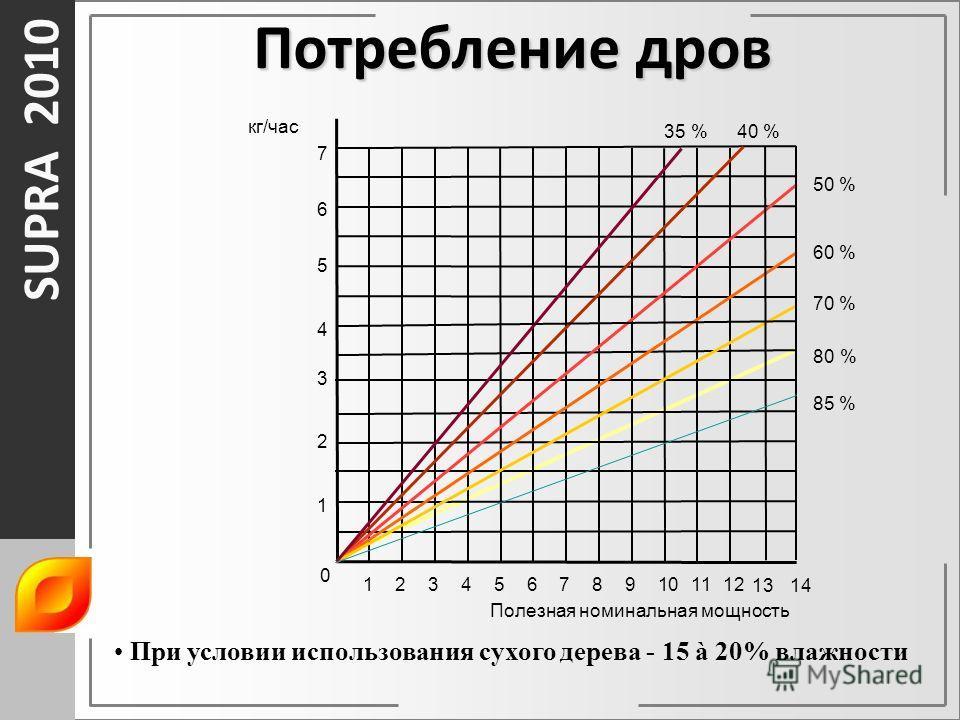 SUPRA 2010 0 123456789101112 1 2 3 4 5 6 7 35 % При условии использования сухого дерева - 15 à 20% влажности 40 % 50 % 60 % 70 % 80 % 85 % 1314 Потребление дров кг/час Полезная номинальная мощность