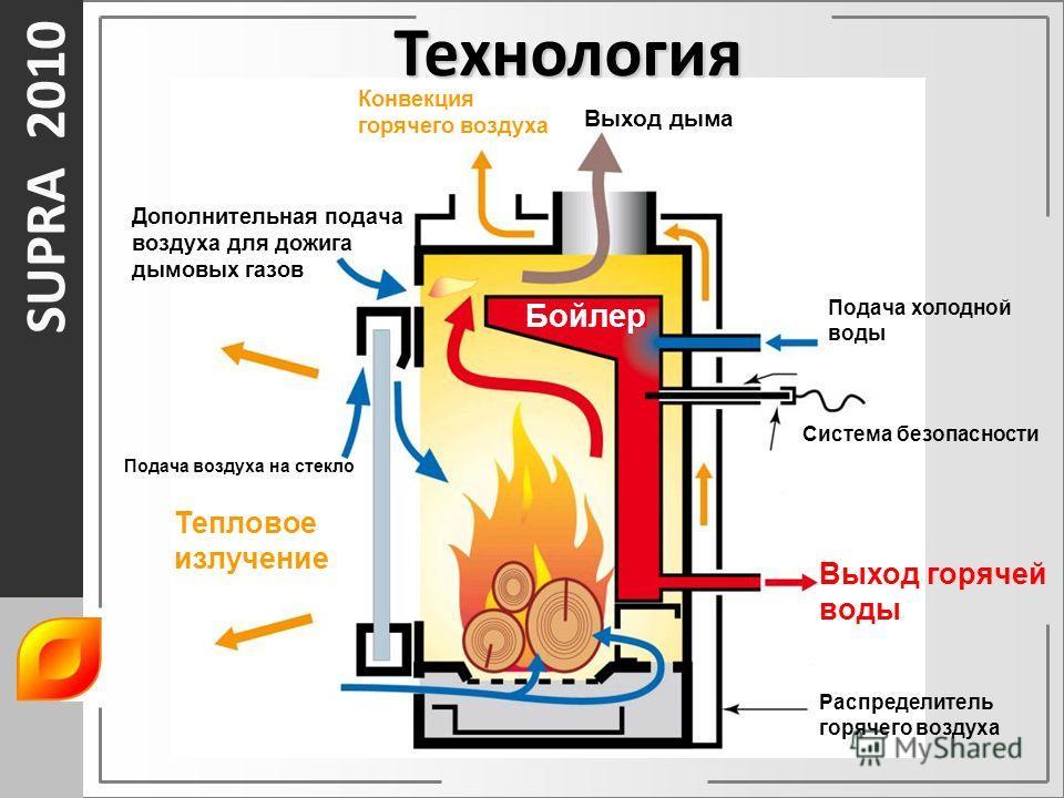 SUPRA 2010 Технология Бойлер Выход дыма Конвекция горячего воздуха Дополнительная подача воздуха для дожига дымовых газов Подача воздуха на стекло Тепловое излучение Подача холодной воды Система безопасности Выход горячей воды Распределитель горячего