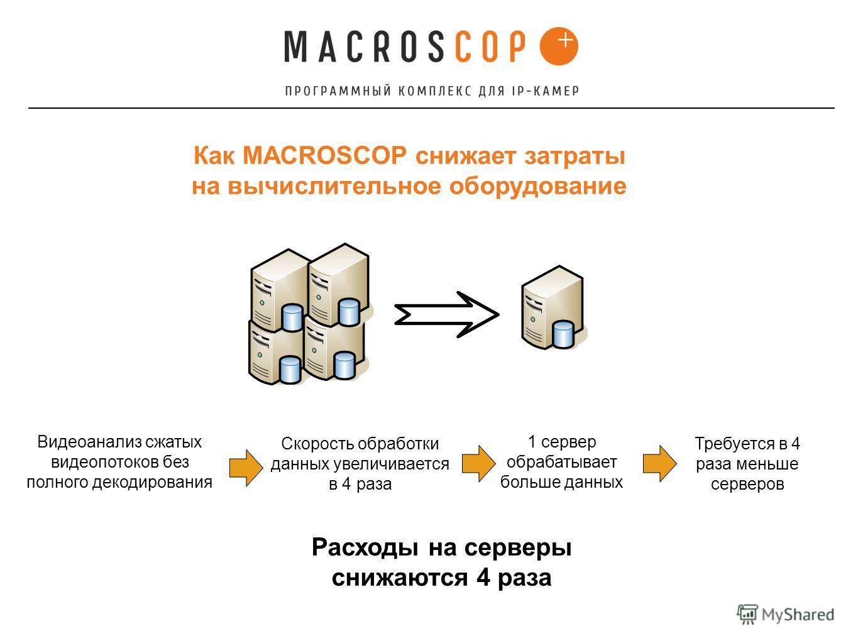 Как MACROSCOP снижает затраты на вычислительное оборудование Видеоанализ сжатых видеопотоков без полного декодирования Скорость обработки данных увеличивается в 4 раза 1 сервер обрабатывает больше данных Расходы на серверы снижаются 4 раза Требуется