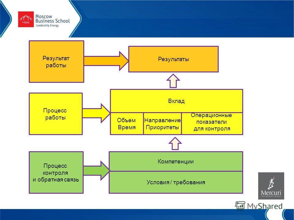 Объем Время Компетенции Операционные показатели для контроля Направление Приоритеты Вклад Результаты Условия / требования Процесс контроля и обратная связь Процесс работы Результат работы
