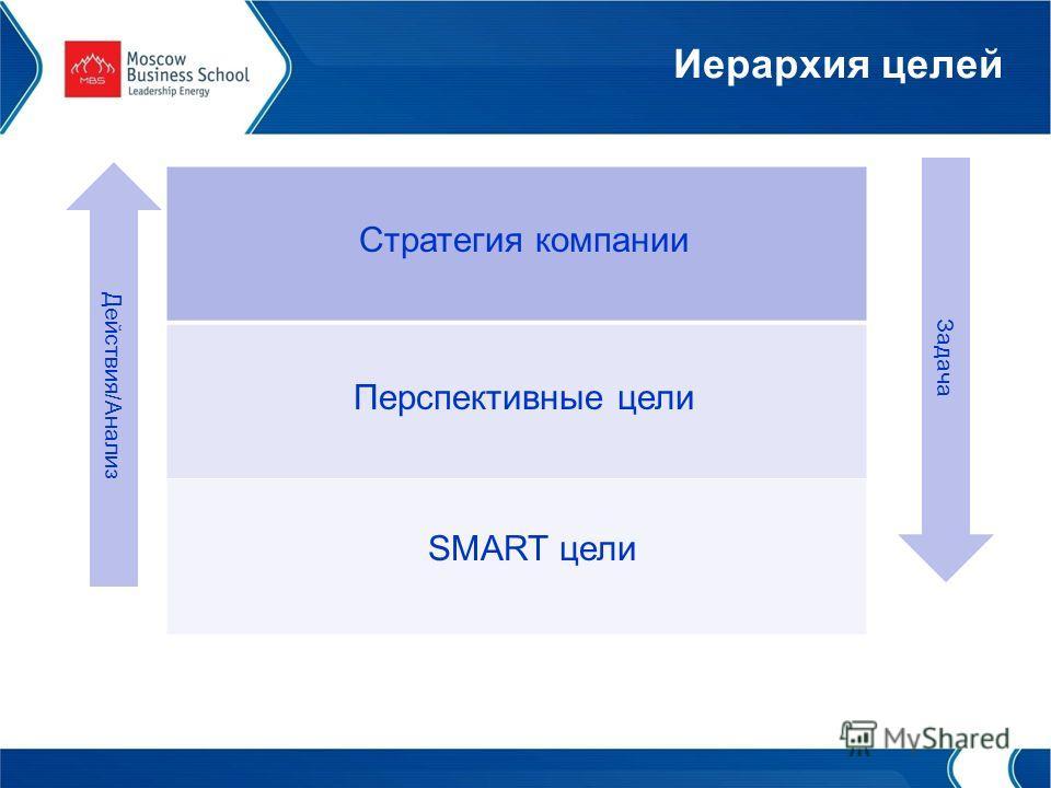 Иерархия целей Перспективные цели SMART цели Стратегия компании Задача Действия/Анализ