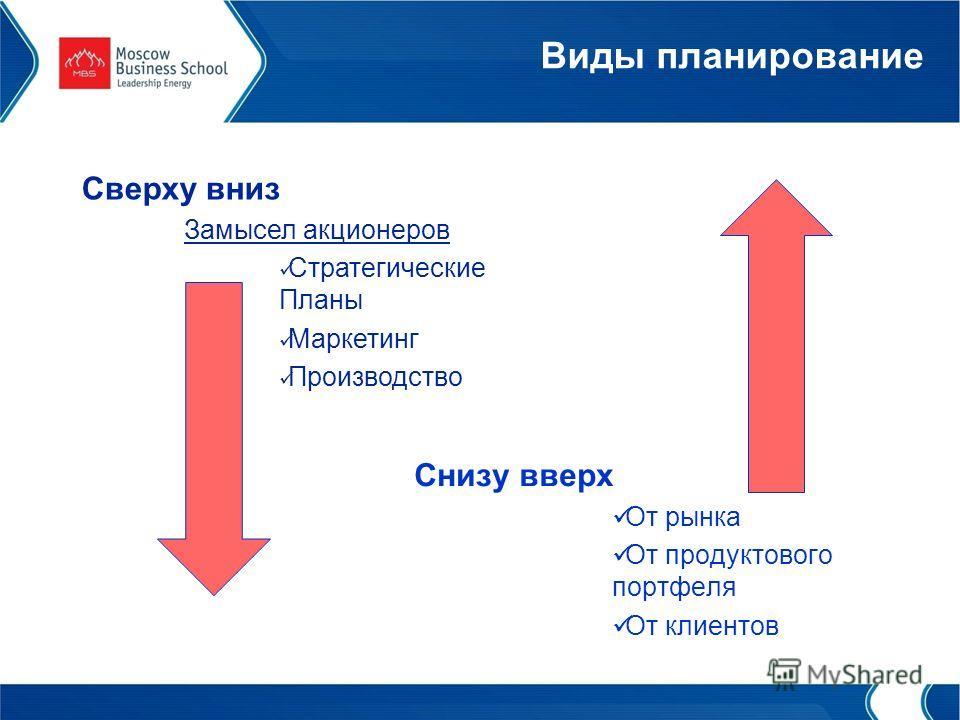 Виды планирование Сверху вниз Замысел акционеров Стратегические Планы Маркетинг Производство Снизу вверх От рынка От продуктового портфеля От клиентов