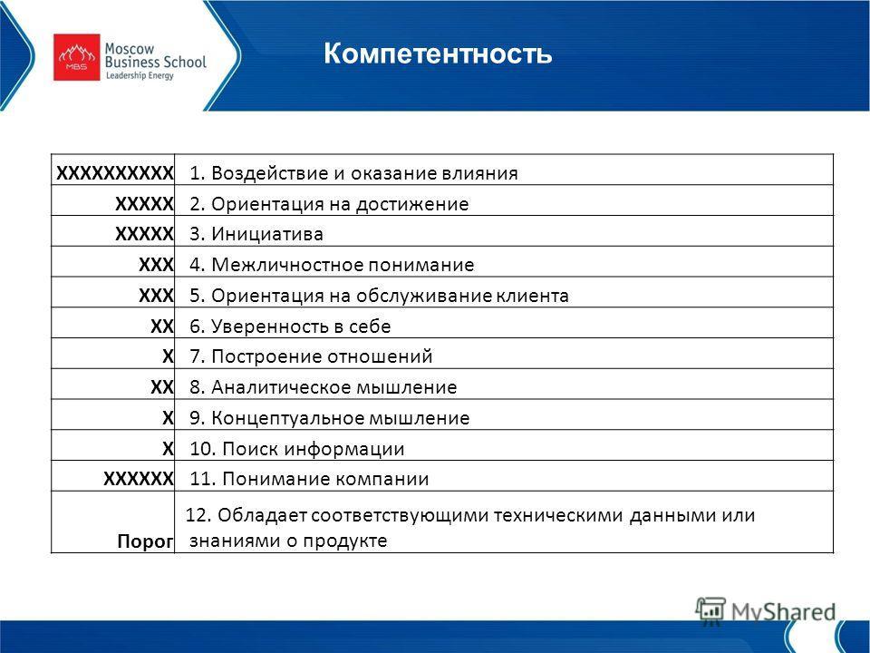 Компетентность XXXXXXXXXX 1. Воздействие и оказание влияния XXXXX 2. Ориентация на достижение XXXXX 3. Инициатива XXX 4. Межличностное понимание XXX 5. Ориентация на обслуживание клиента XX 6. Уверенность в себе X 7. Построение отношений XX 8. Аналит