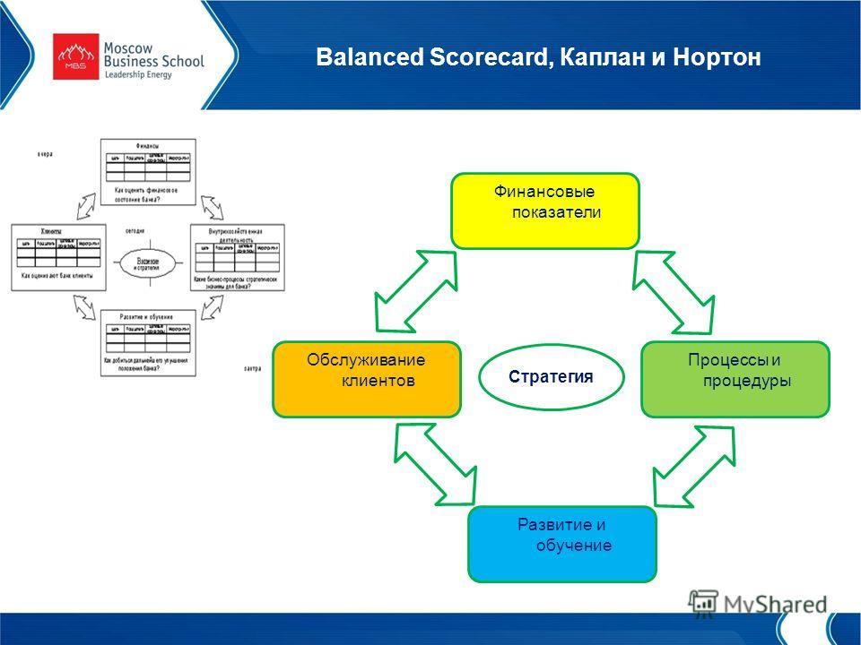 Balanced Scorecard, Каплан и Нортон Финансовые показатели Процессы и процедуры Обслуживание клиентов Развитие и обучение Стратегия