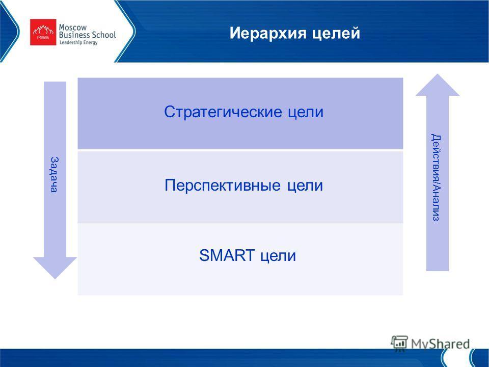 Иерархия целей Перспективные цели SMART цели Стратегические цели Задача Действия/Анализ