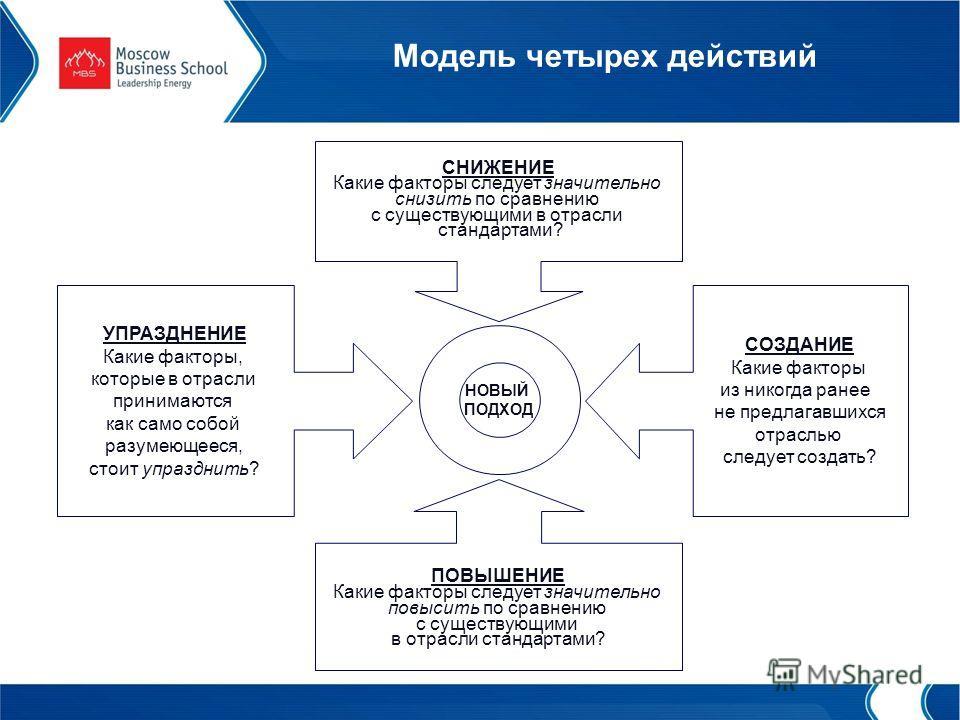 Модель четырех действий НОВЫЙ ПОДХОД НОВЫЙ ПОДХОД УПРАЗДНЕНИЕ Какие факторы, которые в отрасли принимаются как само собой разумеющееся, стоит упразднить? УПРАЗДНЕНИЕ Какие факторы, которые в отрасли принимаются как само собой разумеющееся, стоит упра