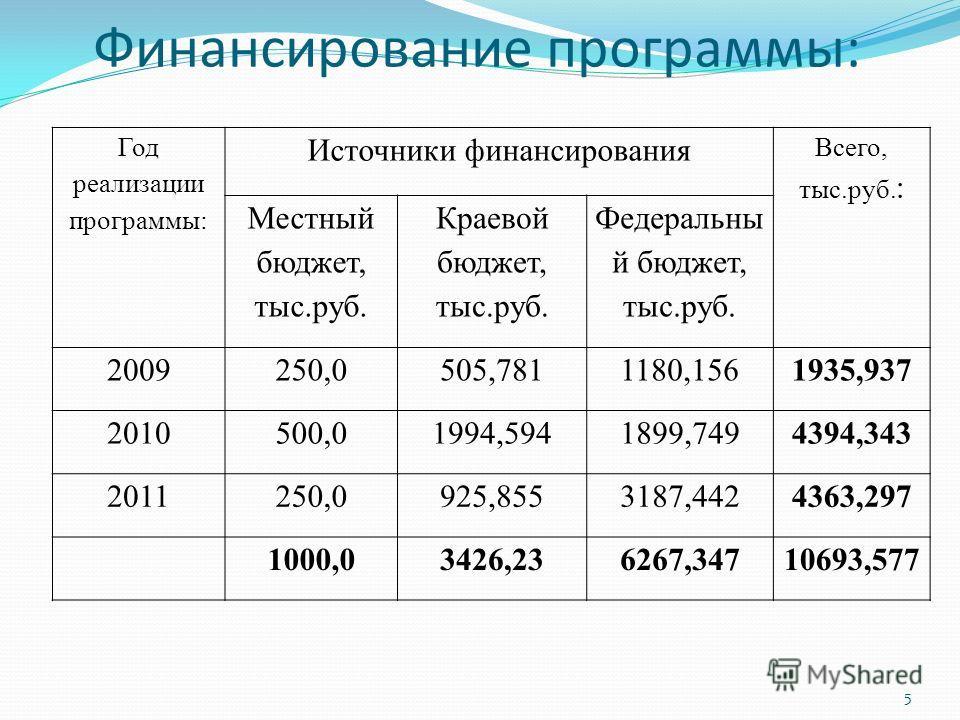 Финансирование программы: Год реализации программы: Источники финансирования Всего, тыс.руб. : Местный бюджет, тыс.руб. Краевой бюджет, тыс.руб. Федеральны й бюджет, тыс.руб. 2009250,0505,7811180,1561935,937 2010500,01994,5941899,7494394,343 2011250,
