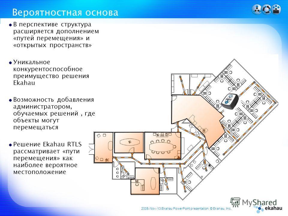 2005-Nov-13 Ekahau PowerPoint presentation. © Ekahau, Inc. Вероятностная основа В перспективе структура расширяется дополнением «путей перемещения» и «открытых пространств» Уникальное конкурентоспособное преимущество решения Ekahau Возможность добавл