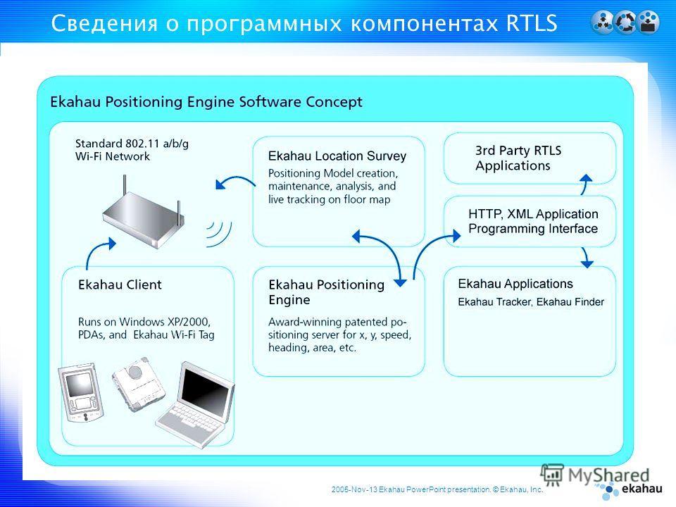 2005-Nov-13 Ekahau PowerPoint presentation. © Ekahau, Inc. Cведения о программных компонентах RTLS