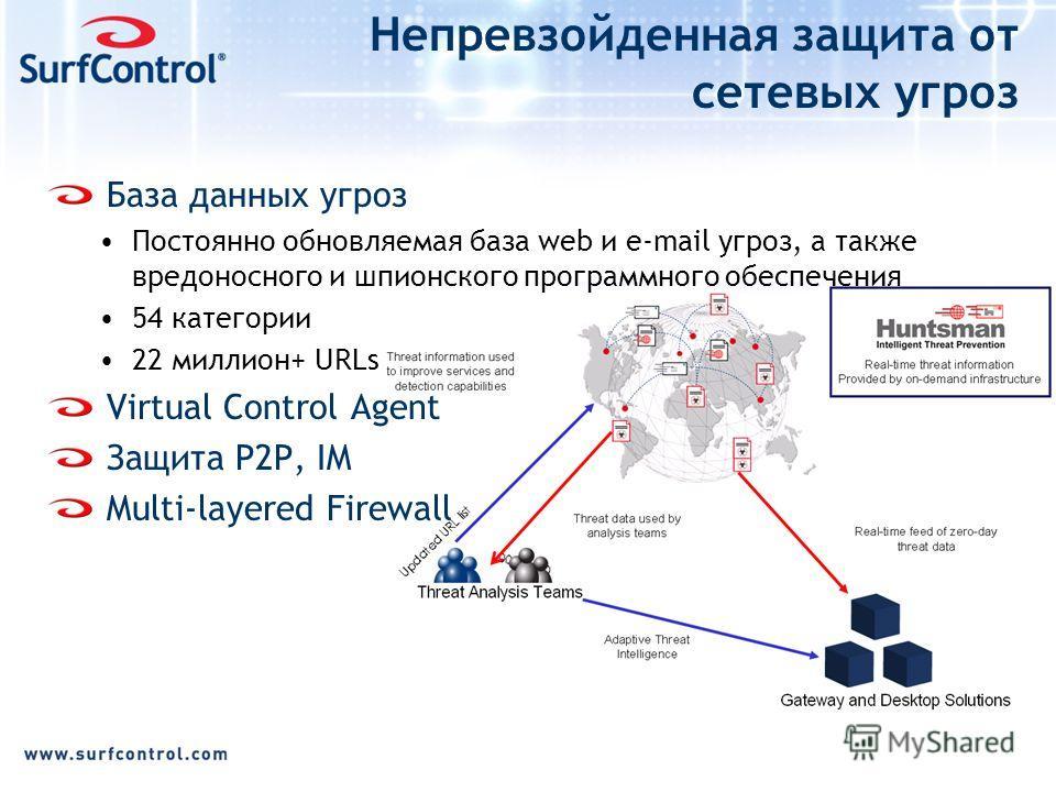 Непревзойденная защита от сетевых угроз База данных угроз Постоянно обновляемая база web и e-mail угроз, а также вредоносного и шпионского программного обеспечения 54 категории 22 миллион+ URLs Virtual Control Agent Защита P2P, IM Multi-layered Firew