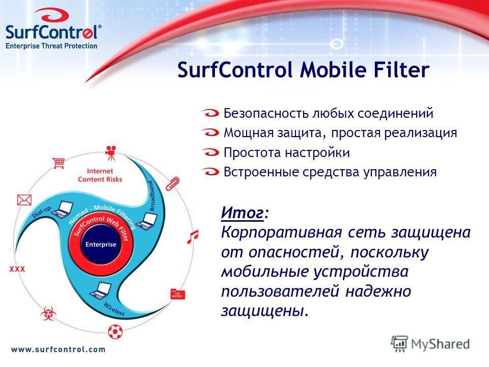 SurfControl Mobile Filter Безопасность любых соединений Мощная защита, простая реализация Простота настройки Встроенные средства управления Итог: Корпоративная сеть защищена от опасностей, поскольку мобильные устройства пользователей надежно защищены