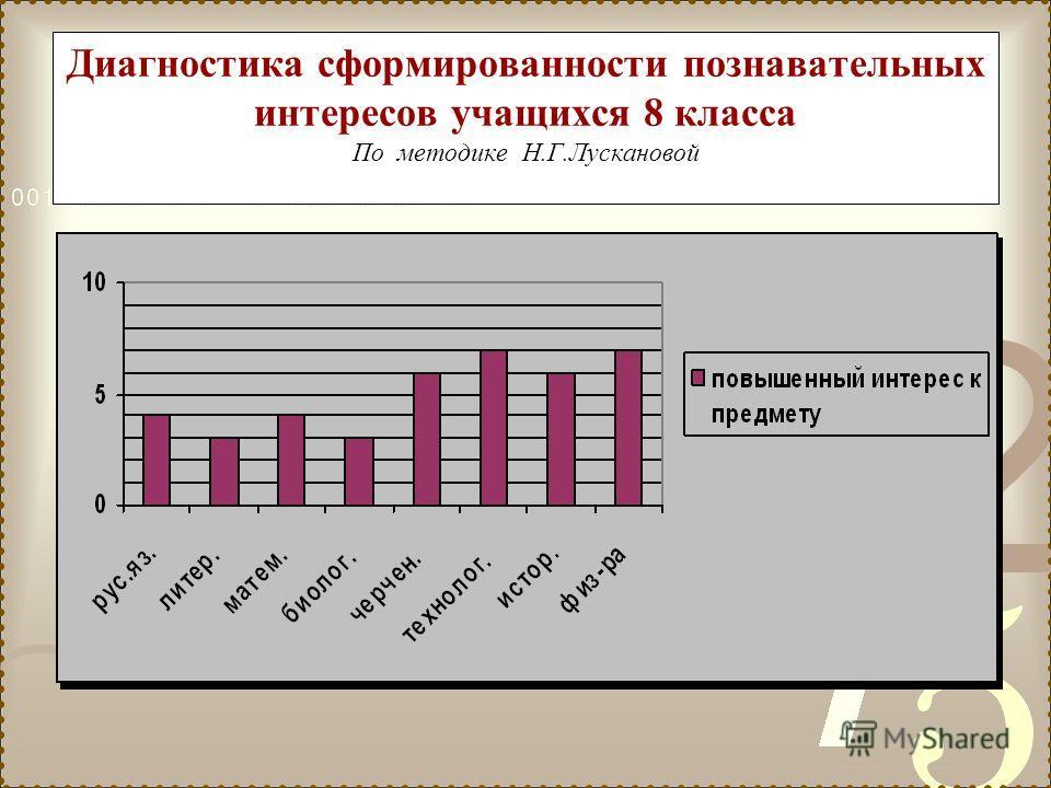 Диагностика сформированности познавательных интересов учащихся 8 класса По методике Н.Г.Лускановой