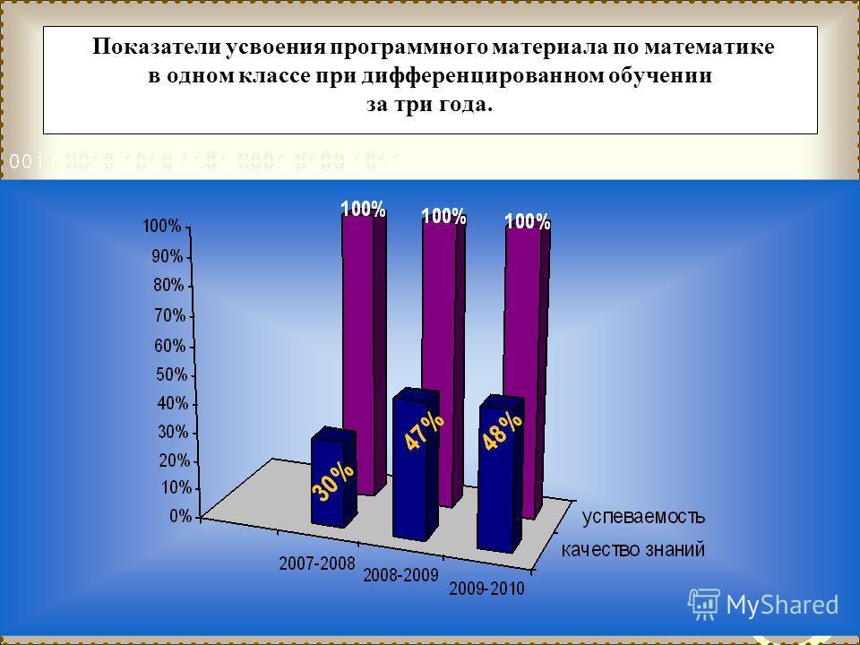 Показатели усвоения программного материала по математике в одном классе при дифференцированном обучении за три года.