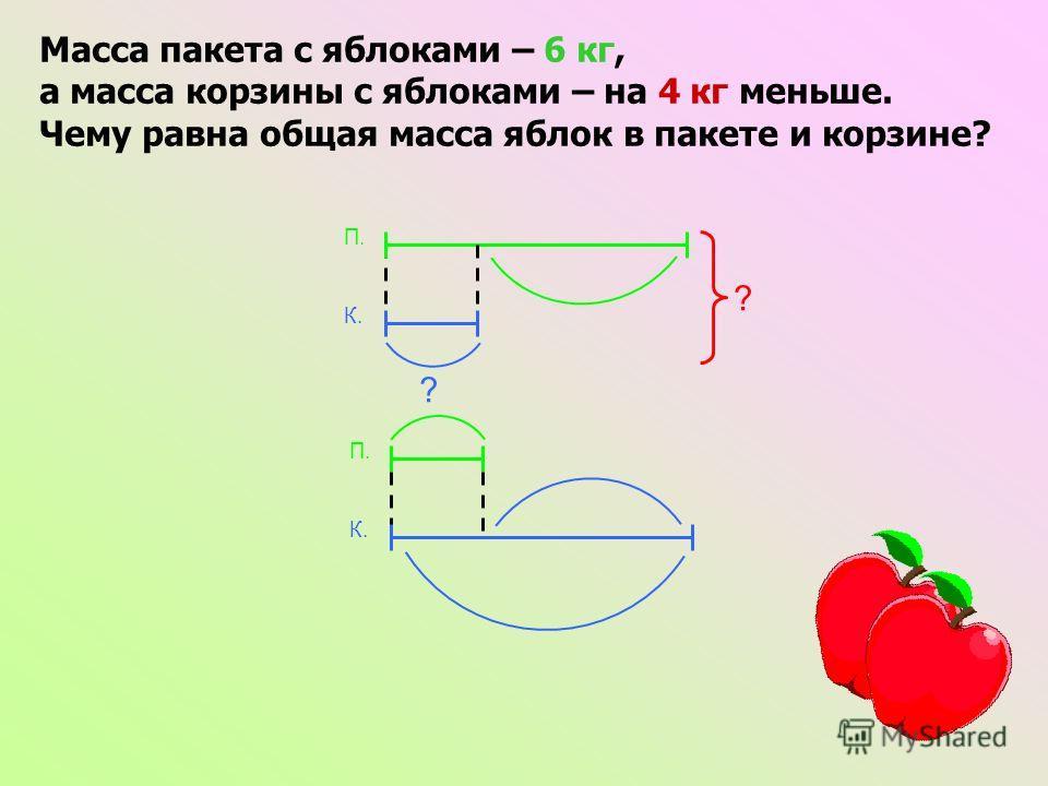 ? ? К. П. Масса пакета с яблоками – 6 кг, а масса корзины с яблоками – на 4 кг меньше. Чему равна общая масса яблок в пакете и корзине? К. П.