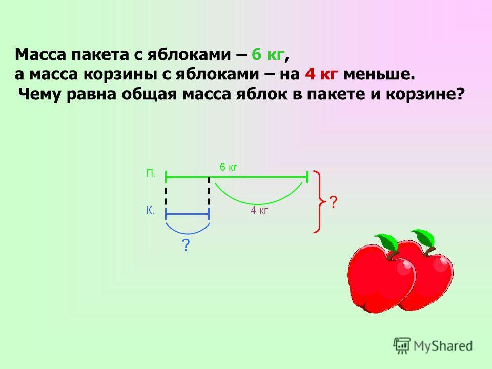 Масса пакета с яблоками – 6 кг, а масса корзины с яблоками – на 4 кг меньше. Чему равна общая масса яблок в пакете и корзине? ? 6 кг 4 кг ? К. П.