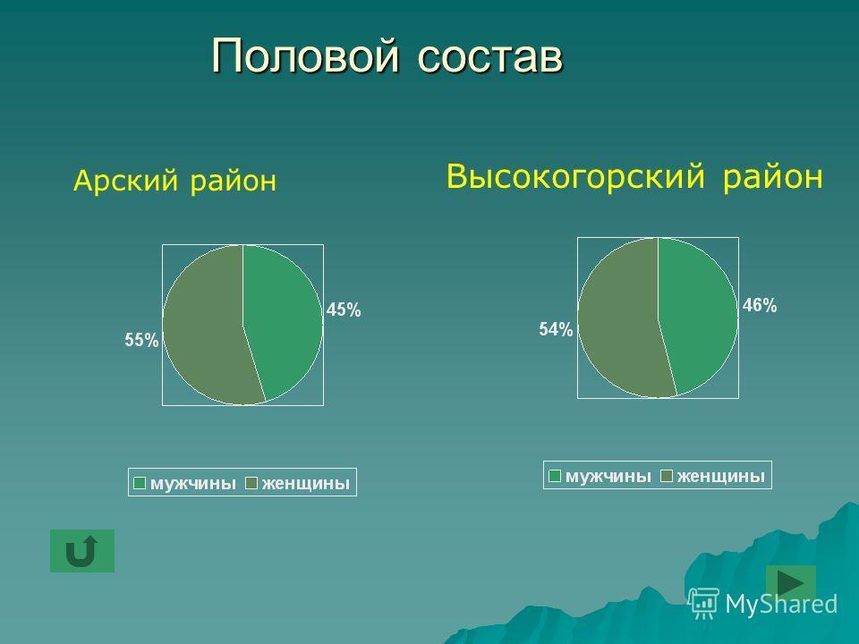 Половой состав Арский район Высокогорский район