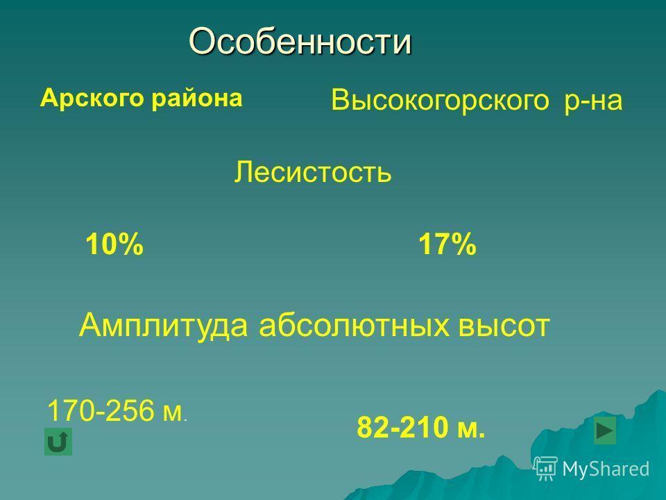 Особенности Арского района Высокогорского р-на 10% Лесистость 17% Амплитуда абсолютных высот 170-256 м. 82-210 м.