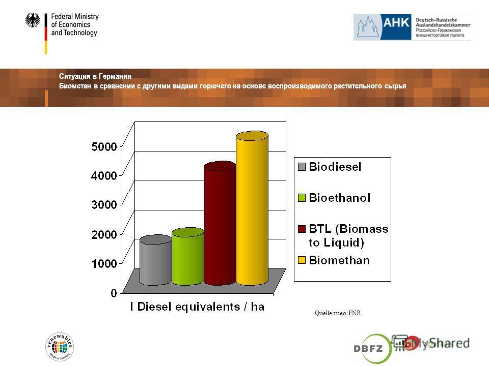 Ситуация в Германии Биометан в сравнении с другими видами горючего на основе воспроизводимого растительного сырья Quelle:meo/FNR