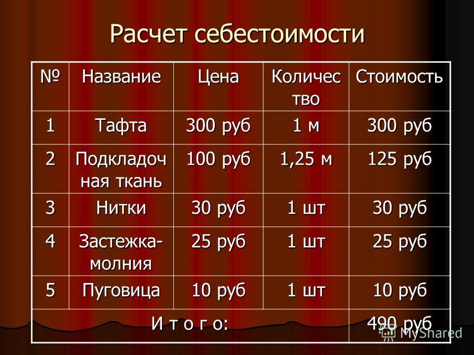 Расчет себестоимости НазваниеЦена Количес тво Стоимость 1Тафта 300 руб 1 м 300 руб 2 Подкладоч ная ткань 100 руб 1,25 м 125 руб 3Нитки 30 руб 1 шт 30 руб 4 Застежка- молния 25 руб 1 шт 25 руб 5Пуговица 10 руб 1 шт 10 руб И т о г о: 490 руб