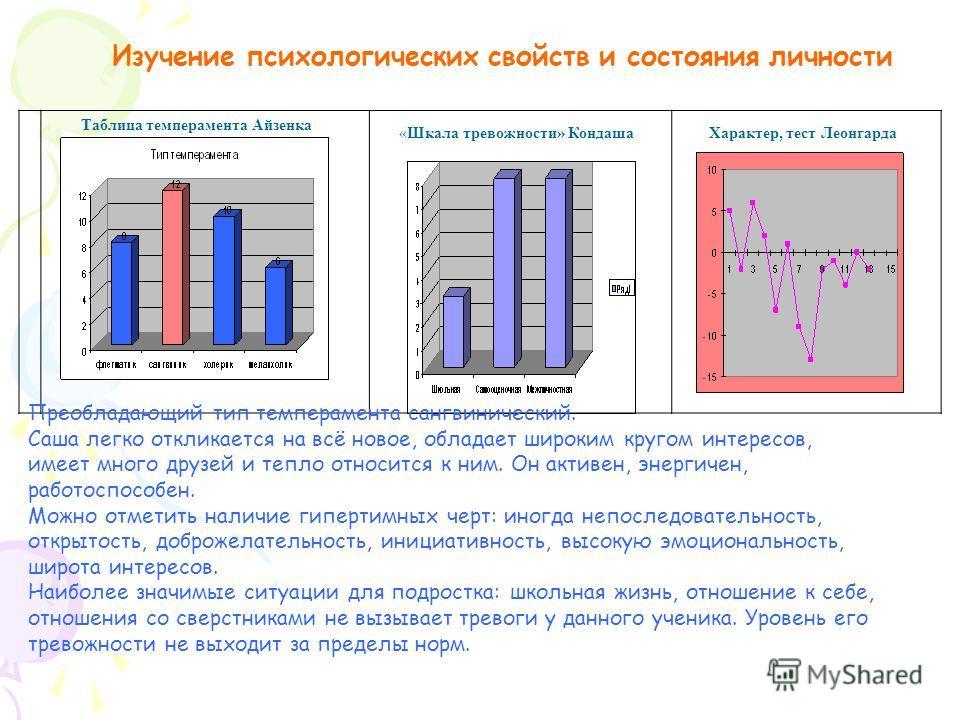 Таблица темперамента Айзенка Характер, тест Леонгарда«Шкала тревожности» Кондаша Изучение психологических свойств и состояния личности Преобладающий тип темперамента сангвинический. Саша легко откликается на всё новое, обладает широким кругом интерес